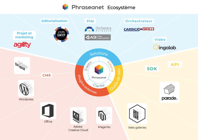 Phraseanet-Ecosysteme